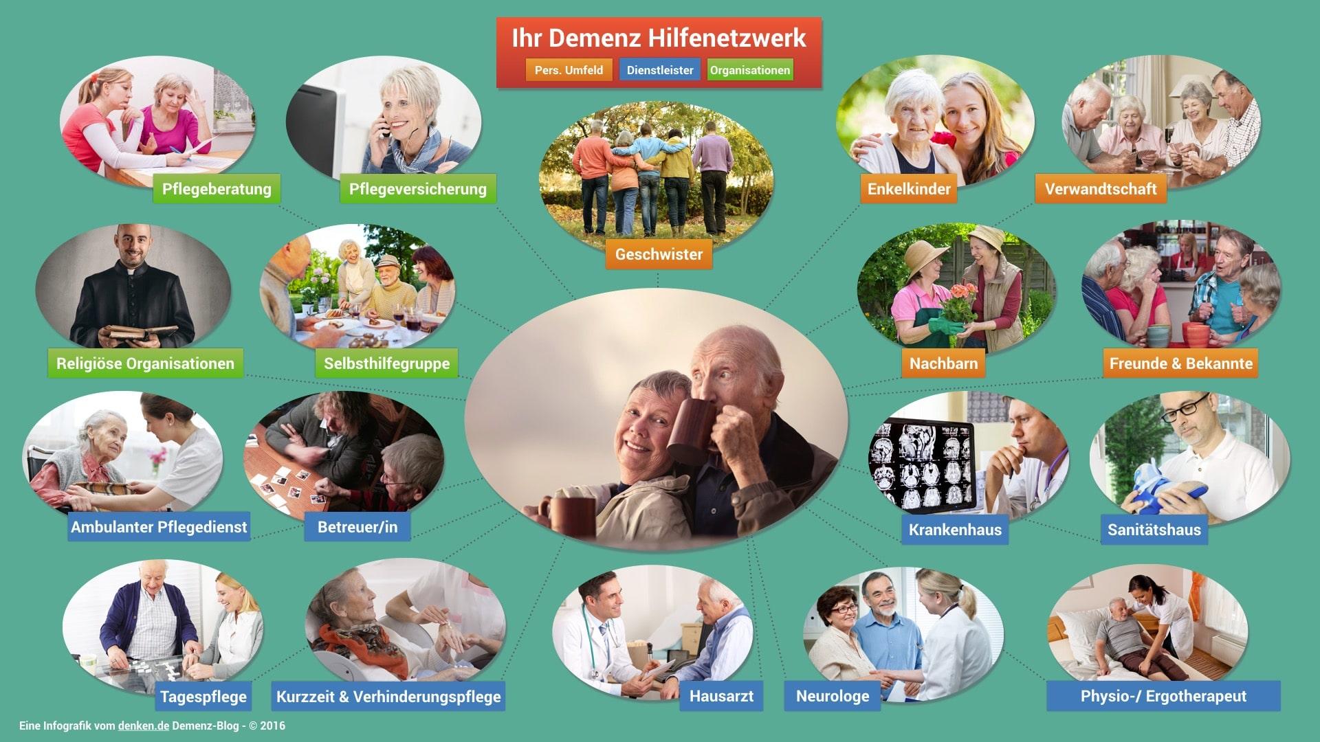 Zur Vergrößerung der Infografik Demenz Hilfenetzwerk bitte klicken