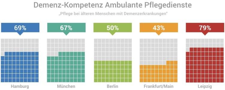 Anteil Ambulanter Pflegedienst mit Demenzkompetenz in Hamburg, München, Berlin Frankfurt und Leipzig