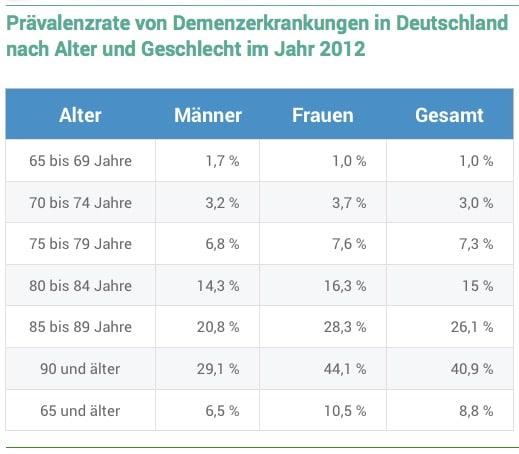 Prävalenzrate von Demenzerkrankungen in Deutschland