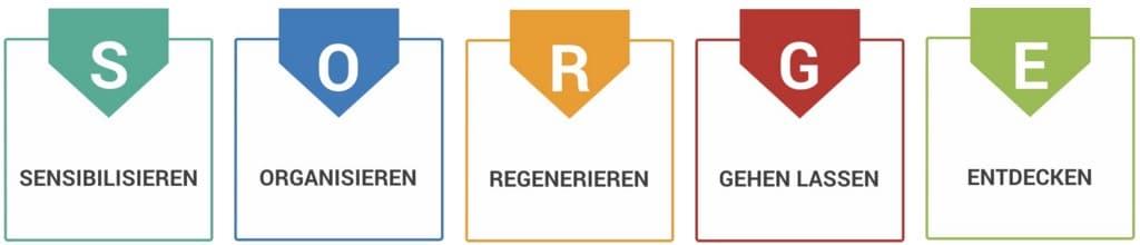 SORGE Seminar Logo
