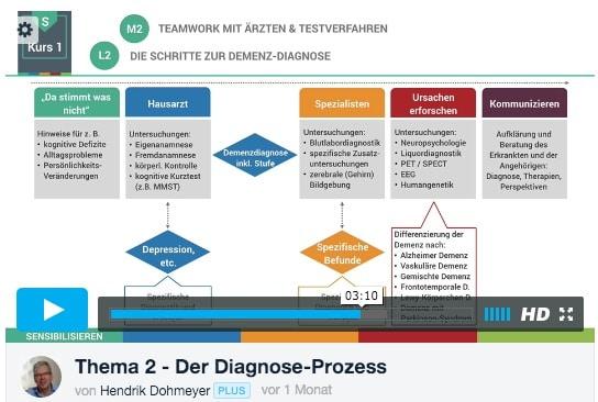 Der Diagnose Prozess