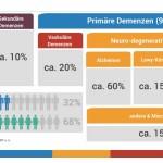 Infografik Demenz 2016