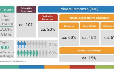 """Infografik """"Demenz 2016"""""""
