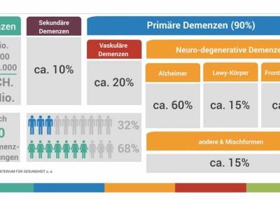 Infografik-Demenz-2016