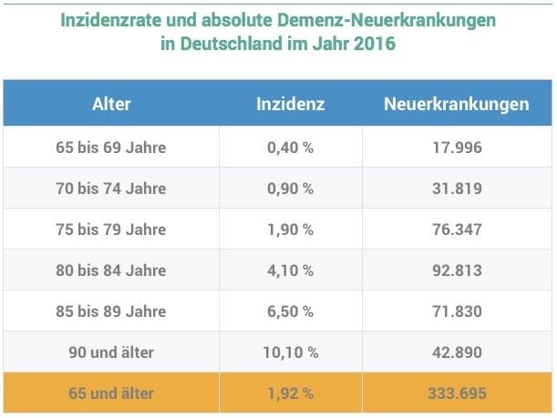 Inzidenzrate und absolute Demenz-Neuerkrankungen  in Deutschland im Jahr 2016