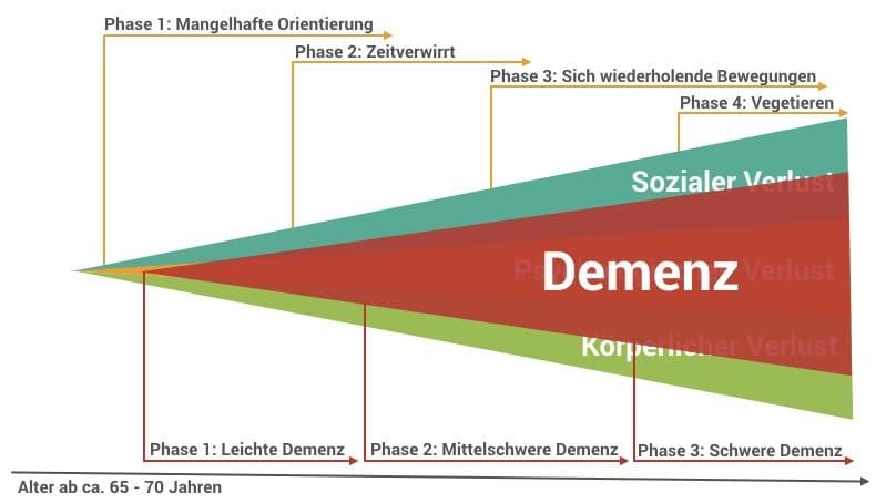 Phasen der Validation im Kontext mit der Alzheimer Demenz