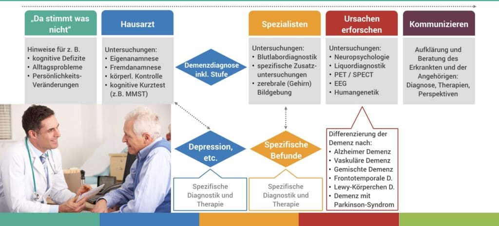 Demenz Diagnose Prozess Infografik